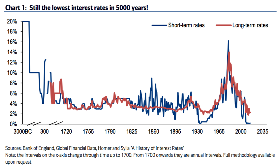5000 yr interest rate chart